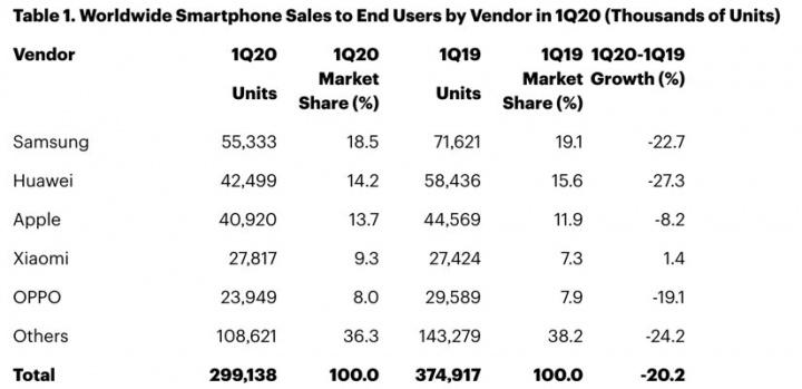 Venda de smartphones com quebras de 20% no primeiro trimestre de 2020