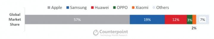Apple vende quatro em cada cinco dos smartphones topo de gama