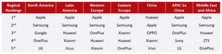 Huawei domina na China