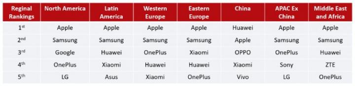 Huawei domina na China