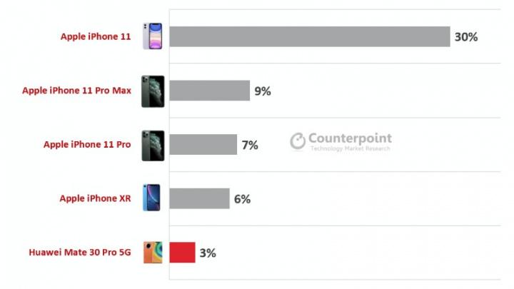 Os smartphones de topo mais vendidos - Apple vende quatro em cada cinco dos smartphones topo de gama