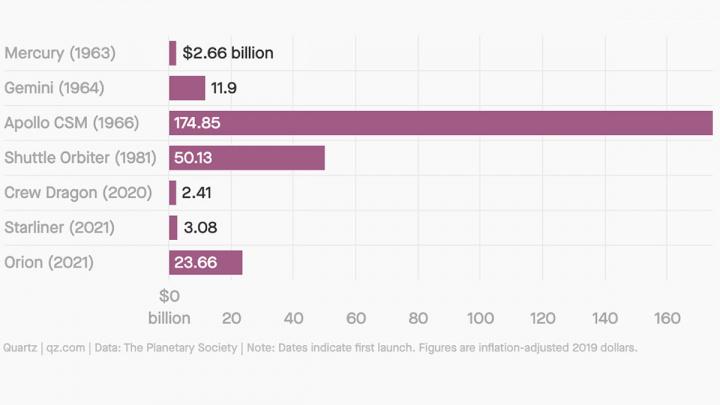 Imagem dos valores dos investimentos nas naves Espaciais da NASA e da Crew Dragon da SpaceX