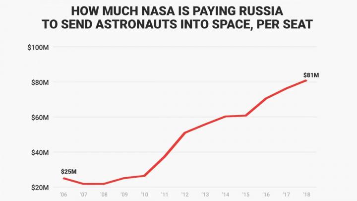 Imagem do gráfico que mostra o preço cobrado pela Rússia, na Soyuz, à NASA por assento