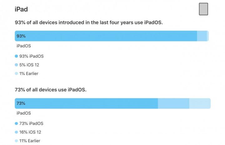 Imagem quadro de adoção do iPadOS 13 no iPad