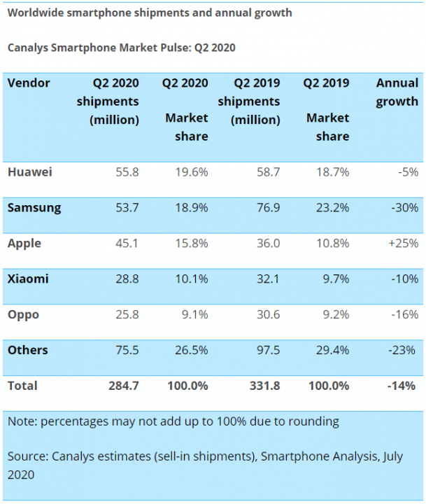 Canalys report - Apple stands out positively in the second quarter of the year