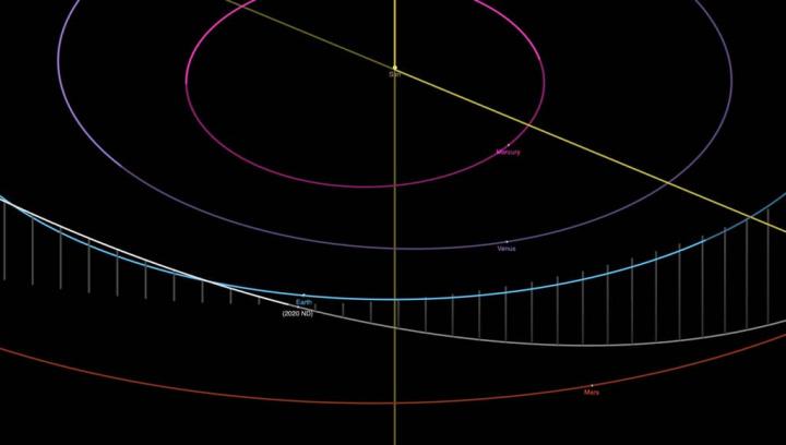 Imagem da orbita do asteroide que passará perto da Terra