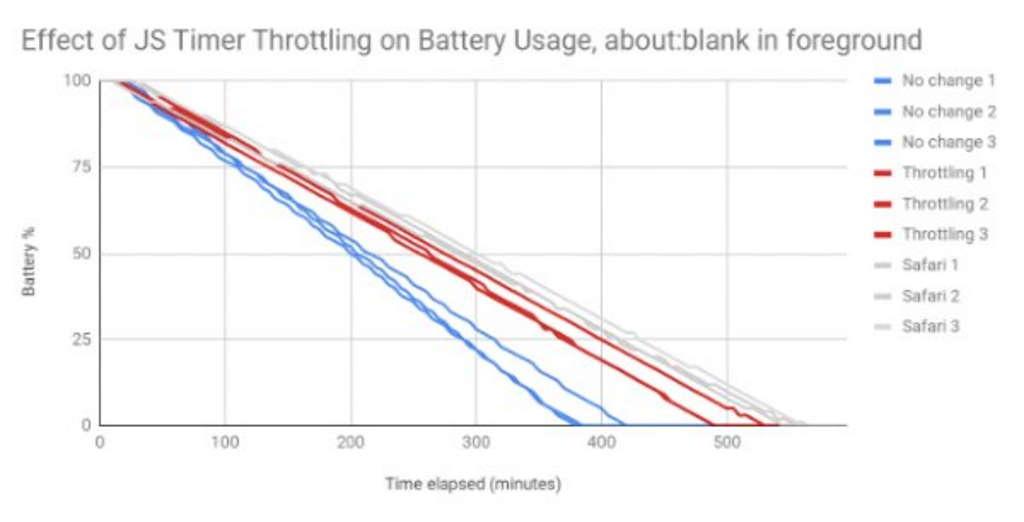 Chrome bateria Google poupança consumos