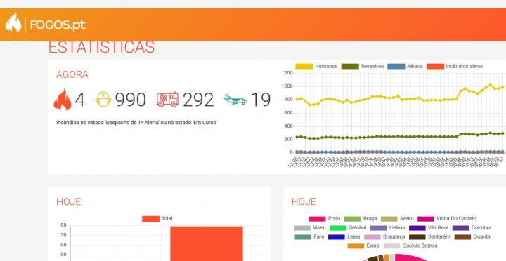 Fogos.pt: Provavelmente o melhor site com informação sobre fogos ativos
