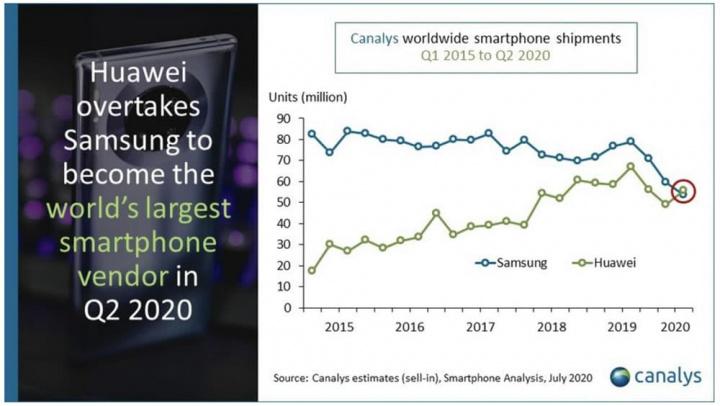 Gráfico Canalys que mostra a Huawei a passar a Samsung como fabricante de smartphones.