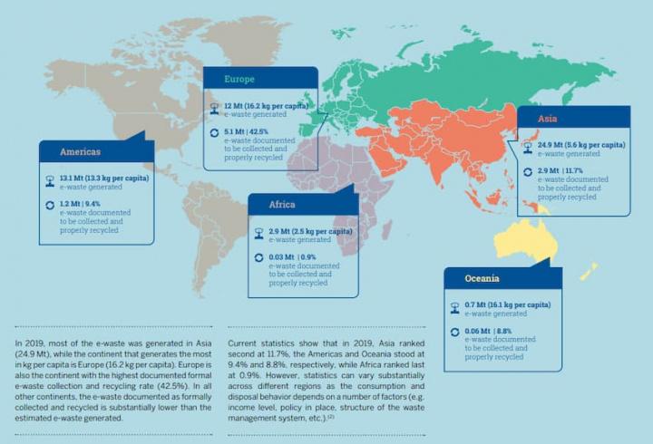 Ásia lidera na produção de resíduos eletrónicos