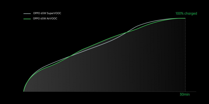 O mais rápido carregamento sem fios