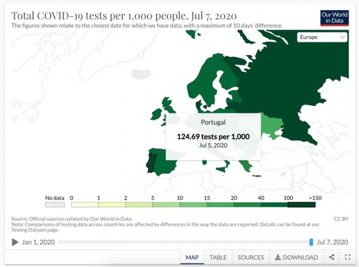 COVID-19: Afinal quantos testes têm sido realizados em Portugal