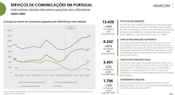 Comunicações electrónicas: Reclamações dispararam 94% em julho de 2020