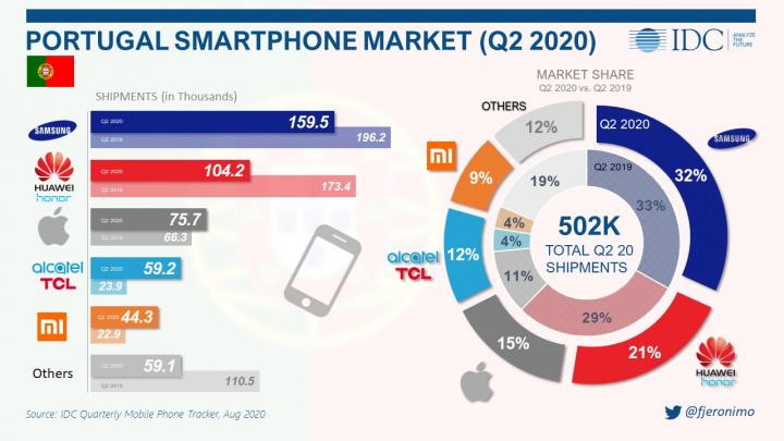 IDC: Em era de pandemia, vendas de iPhones em Portugal surpreendem