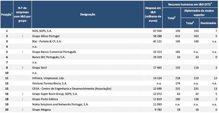 Operadora NOS é a quem mais investe em I&D e Inovação em Portugal