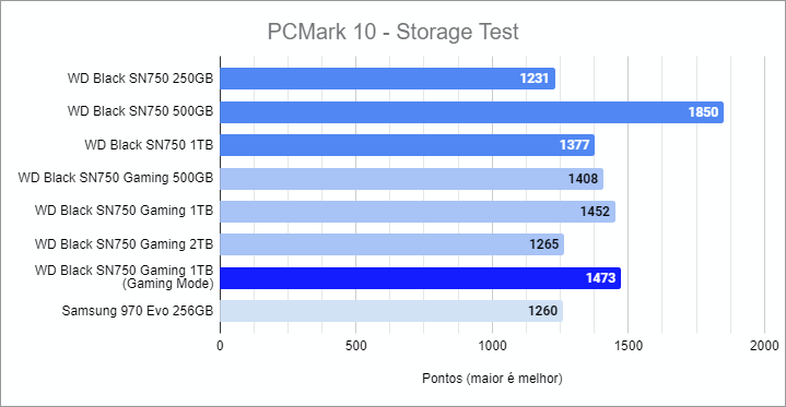 PCMark 10 - Storage Test benchmark - WD Black