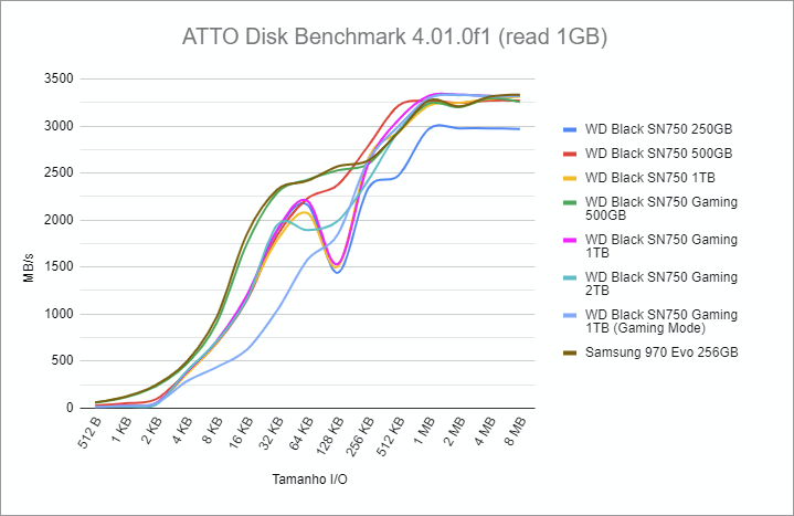 ATTO Disk Benchmark 4.01.0f1 read benchmark - WD Black