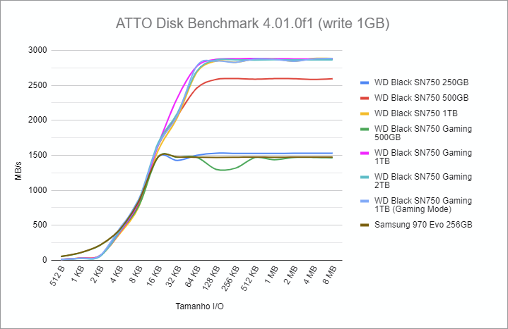 ATTO Disk Benchmark 4.01.0f1 write benchmark - WD Black