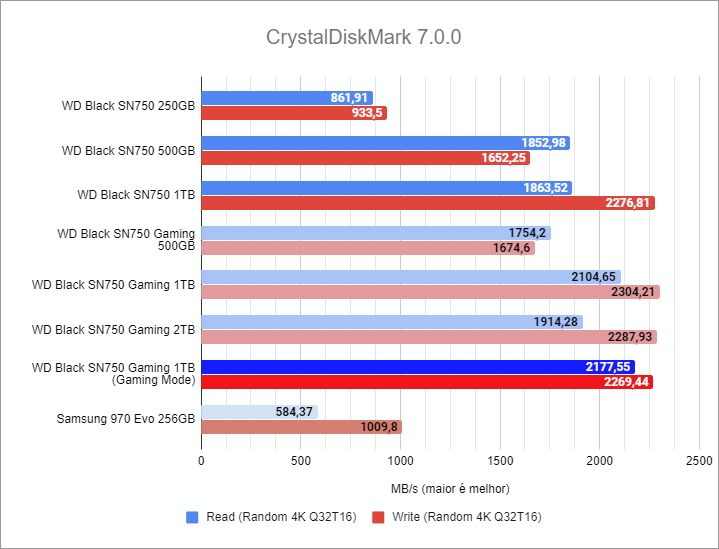 Crystal Disk Mark 7.0.0 benchmark - WD Black