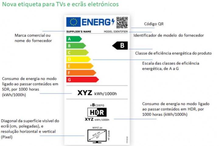 Já conhece a nova etiqueta energética de eletrodomésticos?