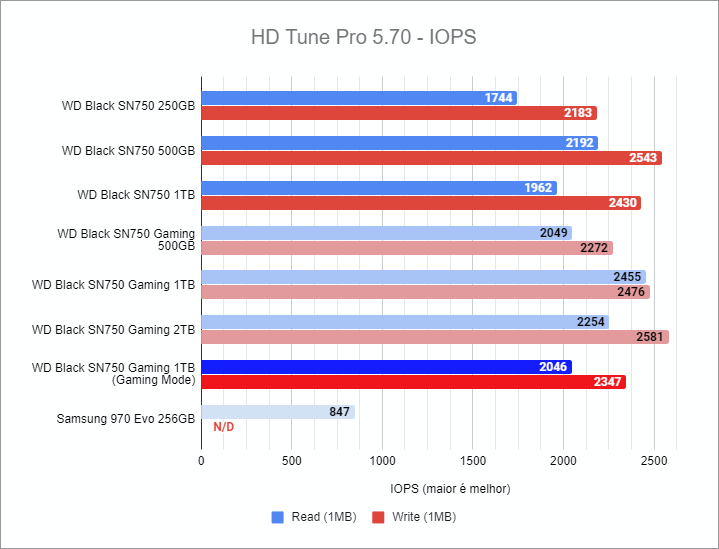 HD Tune Pro 5.70 benchmark - WD Black