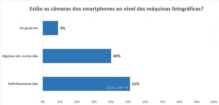 Estão as câmaras dos smartphones ao nível das máquinas fotográficas?