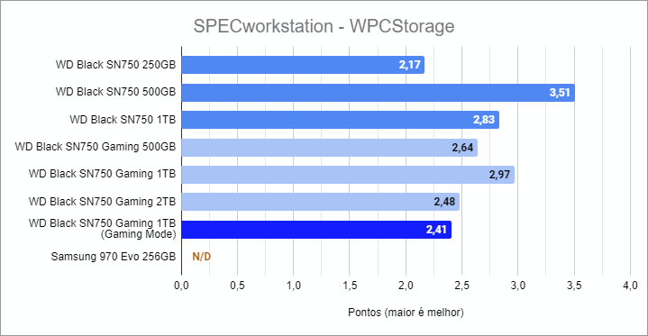 SPECworkstation 3.0.4 benchmark - WD Black