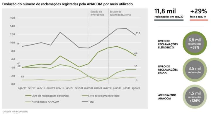 Em agosto de 2020, chegaram ao conhecimento da ANACOM cerca de 11,8 mil reclamações sobre serviços de comunicações. Conheçam os resultados das operadoras.