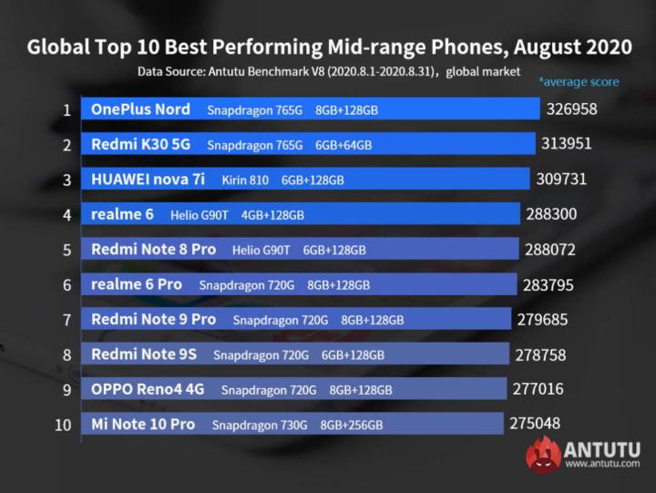 smartphones poderosos Antutu OnePlus OPPO