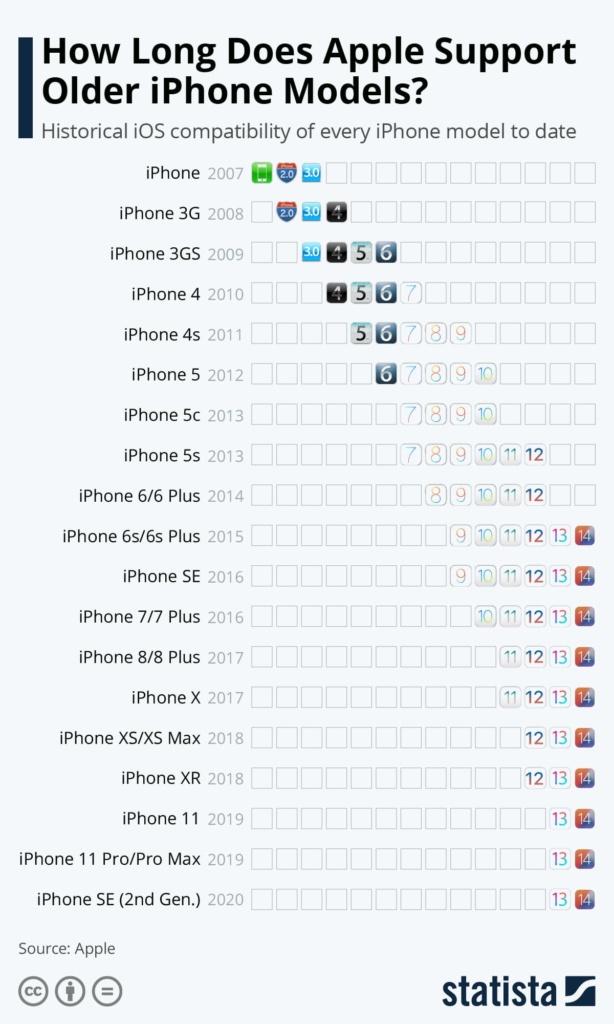 Quanto tempo dura o suporte da Apple aos iPhones mais antigos?