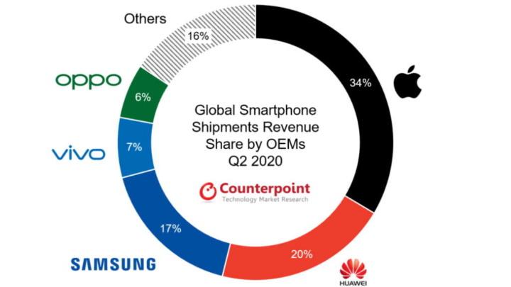 smartphones preços caros vendas aumento