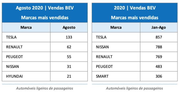 Tesla Portugal carros elétricos vendas
