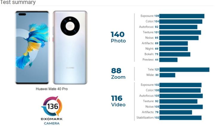 Huawei Mate 40 Pro fotografia DxOMark vídeo