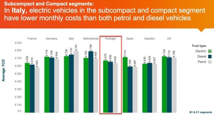 Portugal: Ter carro elétrico já é mais barato do que gasóleo e gasolina