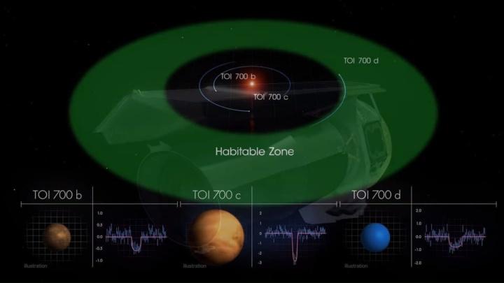 Ilustração da estrela anã M e do TOI 700 d