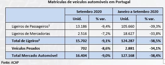 """As vendas de automóveis em Portugal caem! BMW e Mercedes-Benz """"aguente""""..."""
