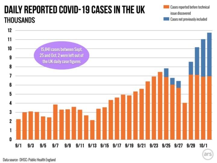 """COVID-19: Problemas no Excel """"esconde"""" e não notifica 16 mil casos"""