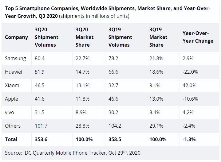 Mercado dos smartphones sofre alterações: Apple perde terceiro lugar para a Xiaomi