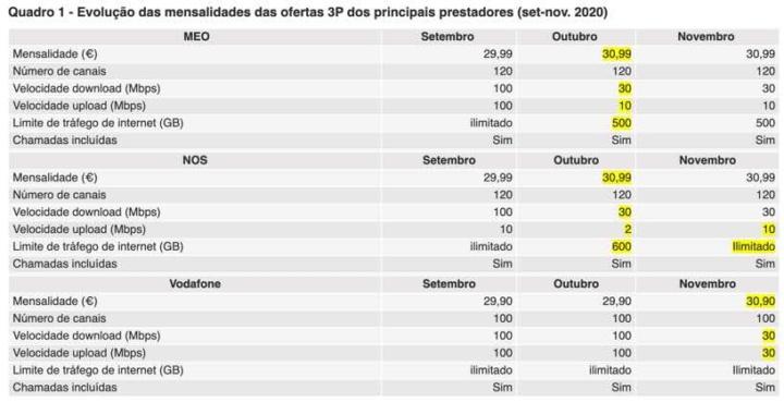 MEO, NOS e Vodafone sobem preços e reduzem qualidade dos serviços