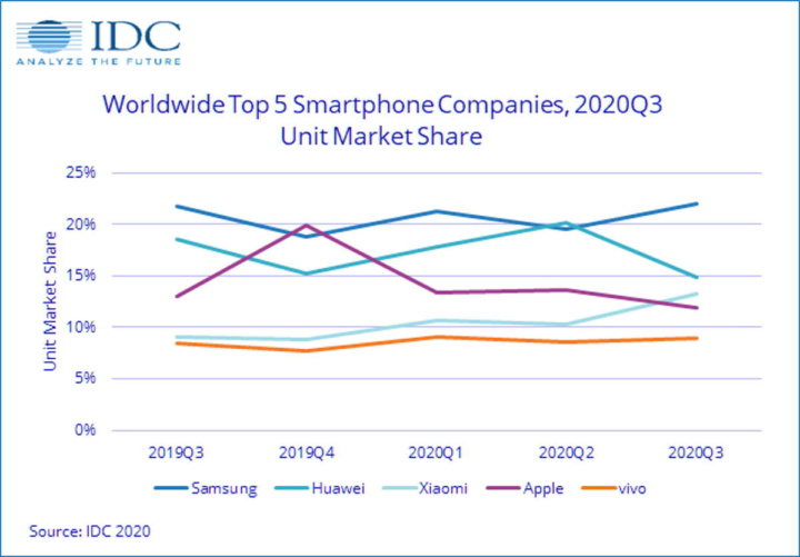 smartphones Huawei Samsung Xiaomi IDC