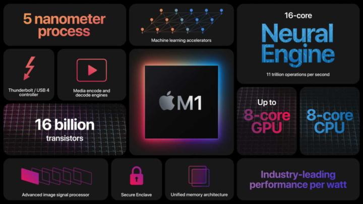Apple M1 SoC computadores processador