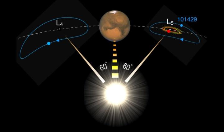 Imagem descritica da vigência de uma asteroide troiano