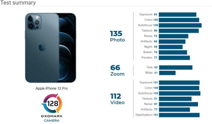 iPhone 12 Pro DxOmark fotografia testes Apple