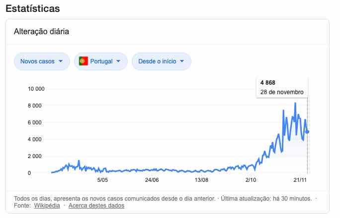 COVID-19: Portugal com menos de 2 mil casos dia? Sim é possível, mas...