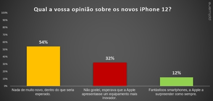 Qual a opinião do iPhone 12 da Apple