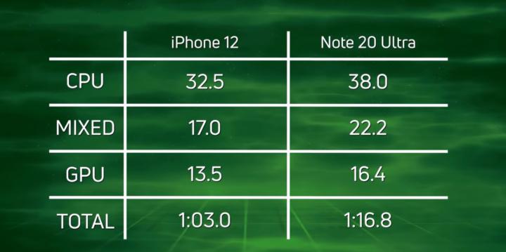 IPhone 12 vs Samsung Galaxy Note 20 Ultra: Qual é o mais poderoso?