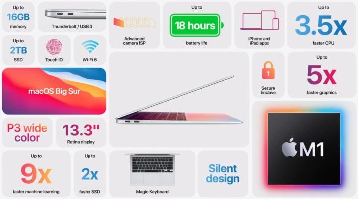 ecrãs MacBook M1 problemas partir