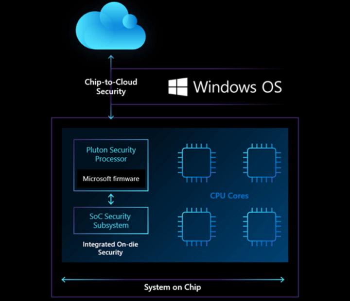 Pluton Microsoft Windows segurança proteção