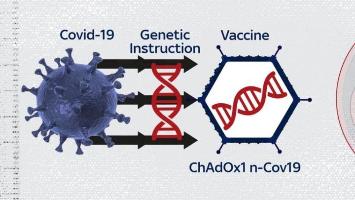 COVID-19: Vacina de Oxford tem eficácia de 90% mas...
