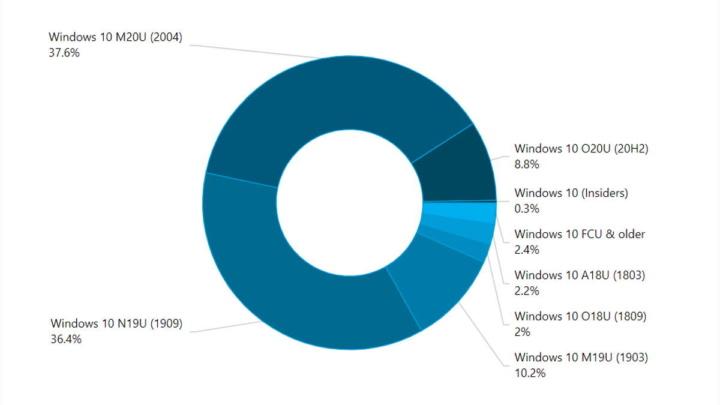 Windows 10 atualizações Microsoft fragmentação versão